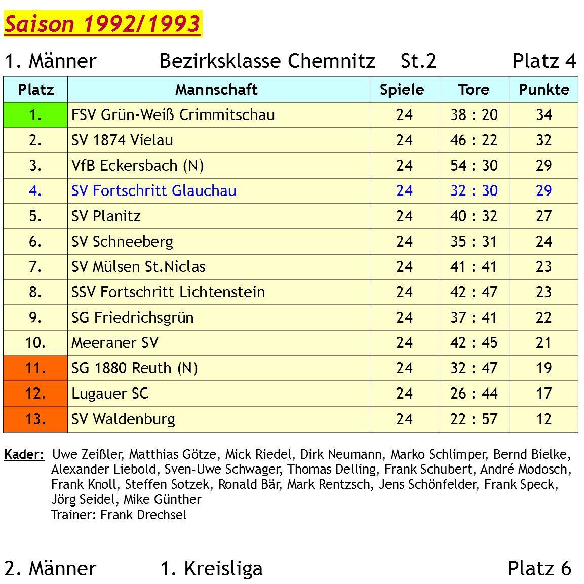 1992-93 Archiv 1