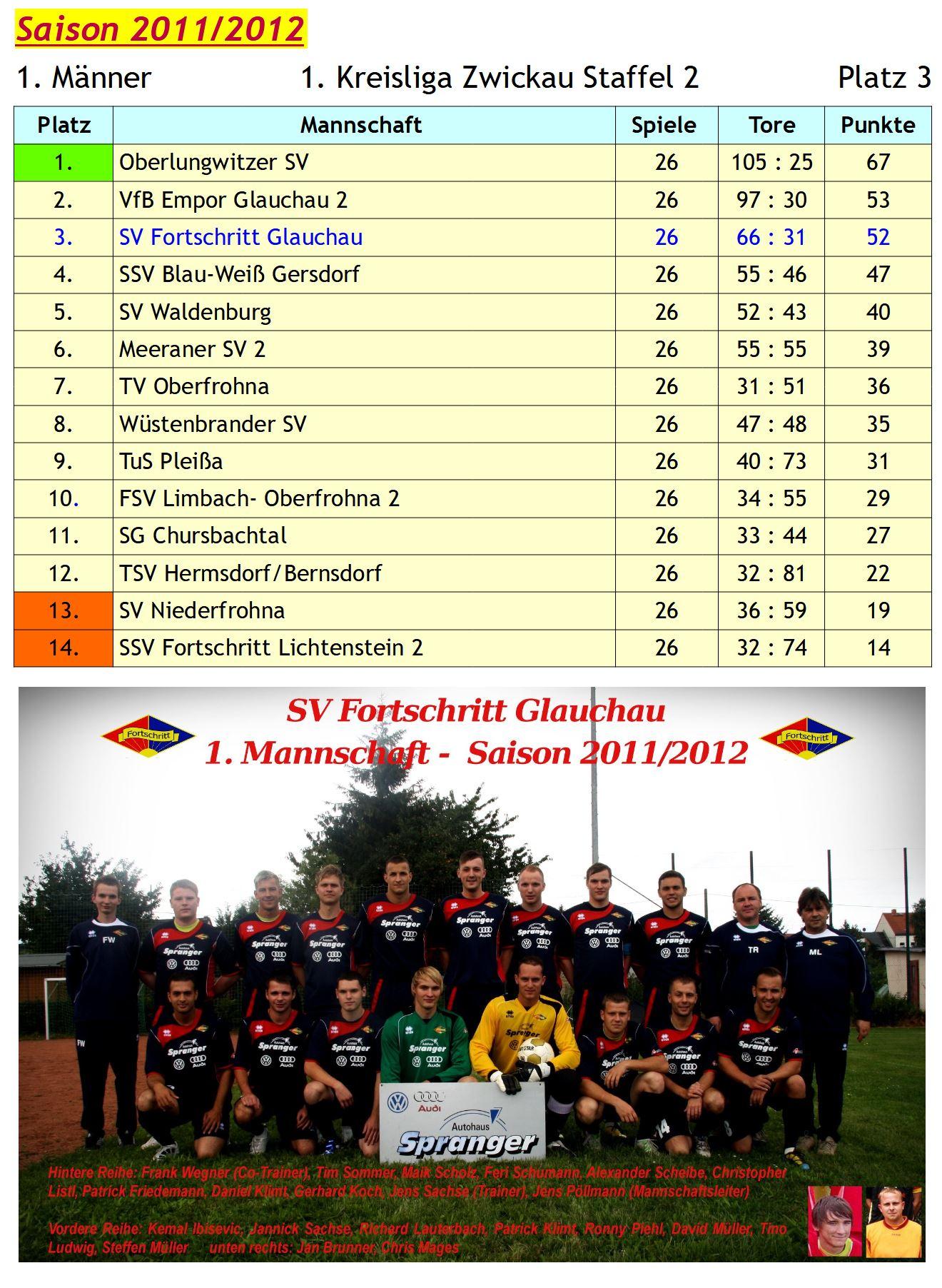 2011-12 Archiv 1