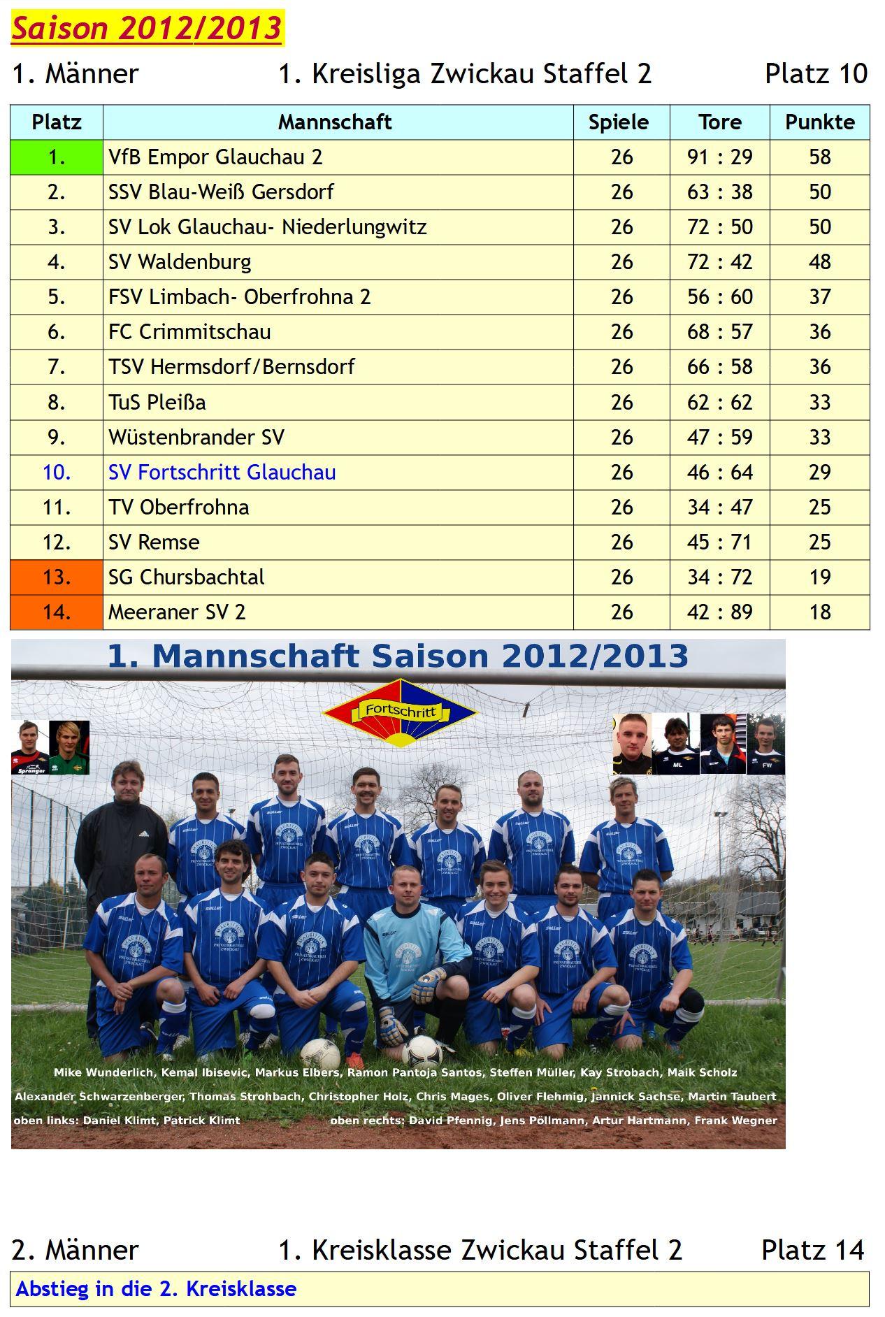 2012-13 Archiv 1
