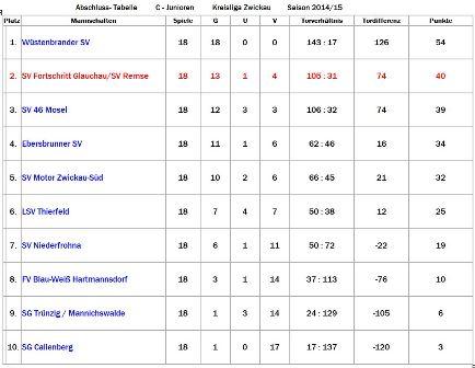 Abschlusstabelle C- Junioren 2014-15