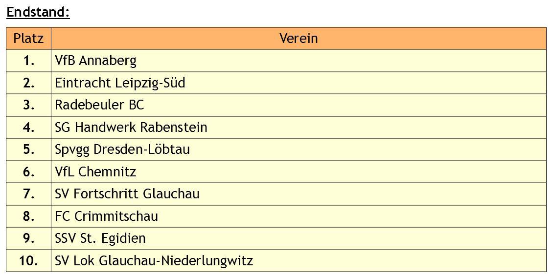 E- Junioren Hallenturnier 25.01.20