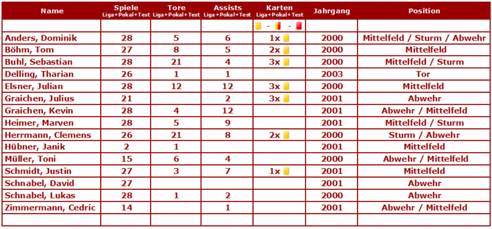Statistik B- Junioren 2016-17