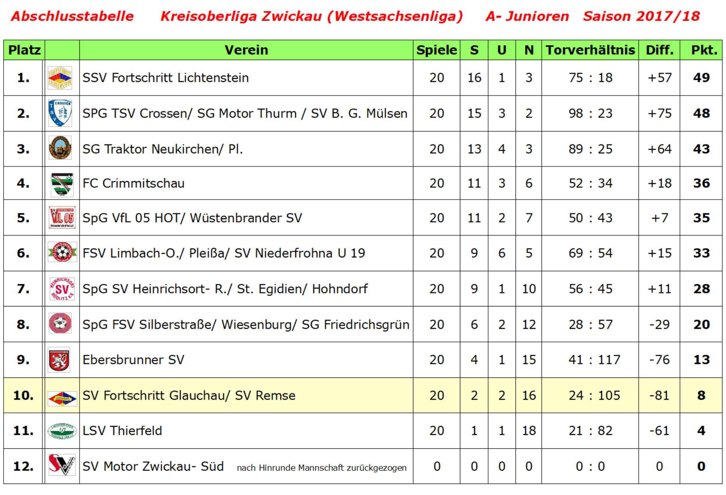 Tabelle A- Junioren 2017-18