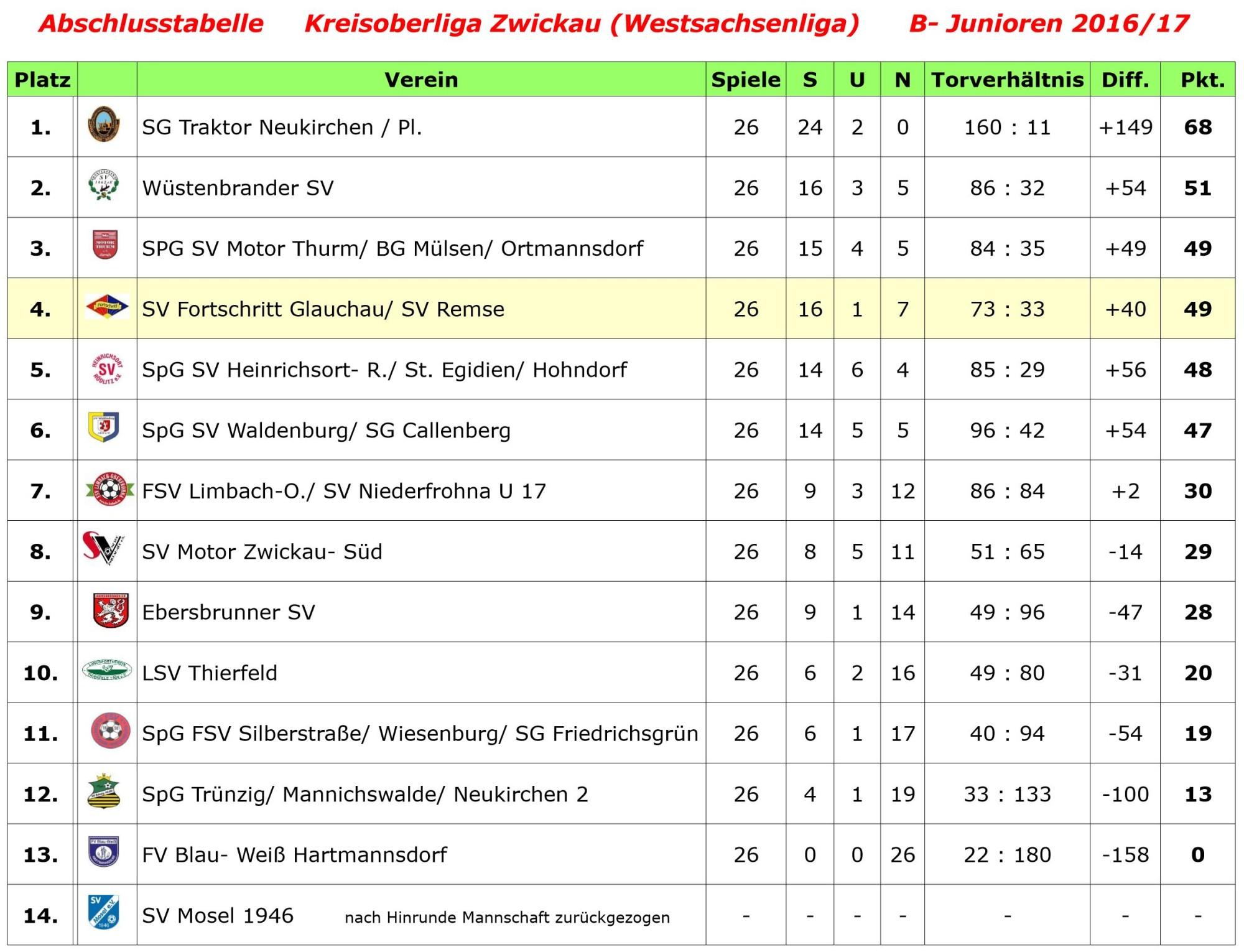 Tabelle B- Junioren 2016-17